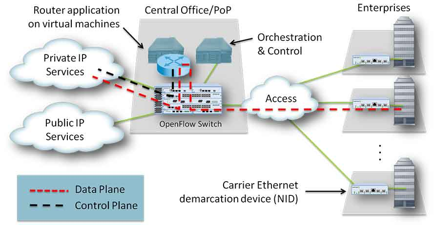 Managed Router Service Using NFV