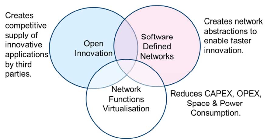 Network Functions Virtualisation Relationship with SDN