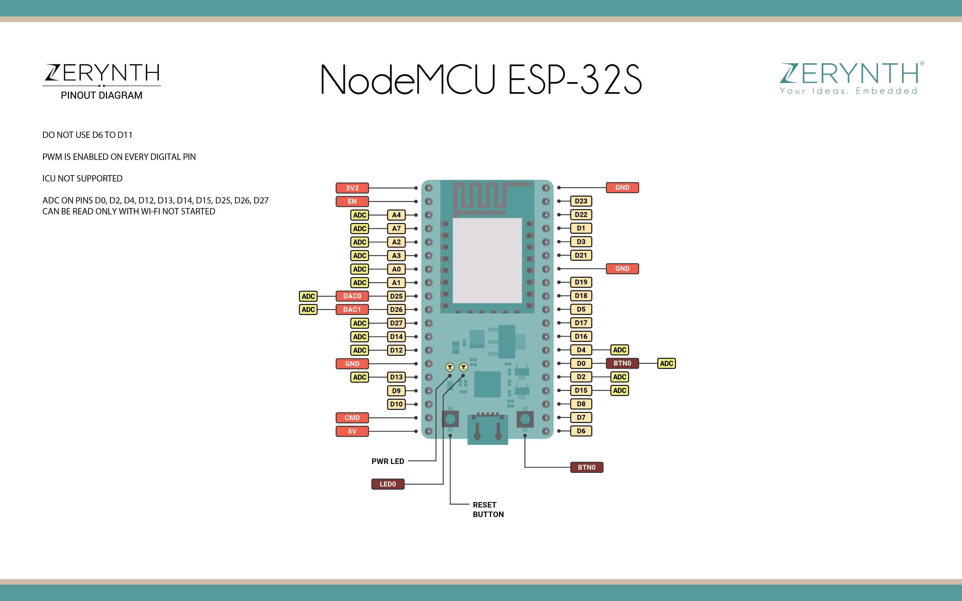 NodeMCU ESP-32S
